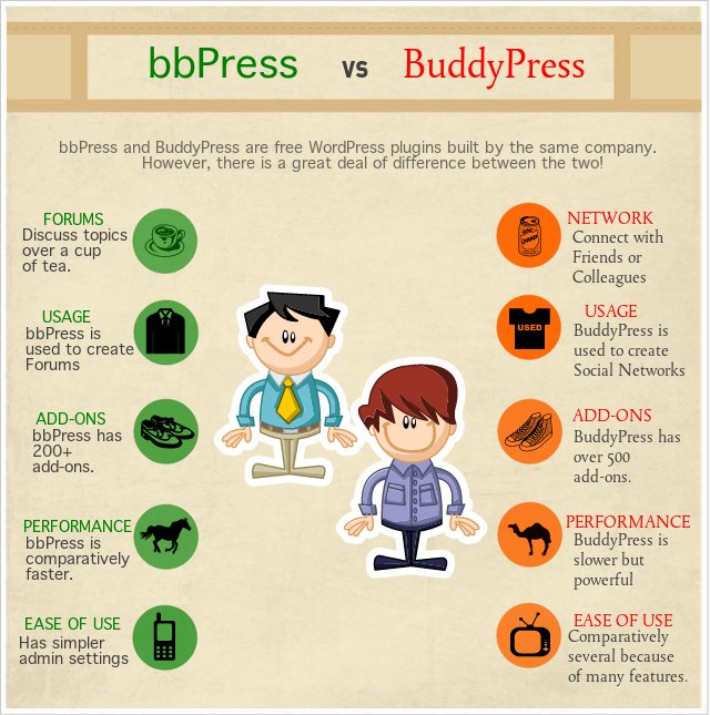 bbPress vs BuddyPress